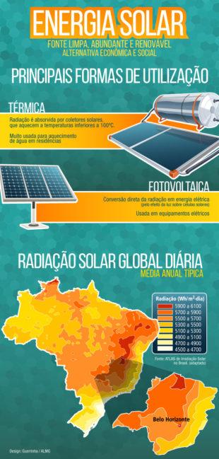 infográfico sobre energia solar